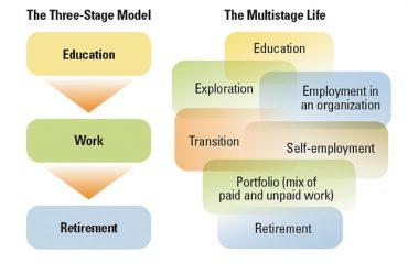 Activos personales intangibles para una vida con múltiples etapas - 50pro